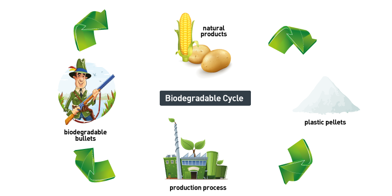 biodegradable-cycle-bioammo